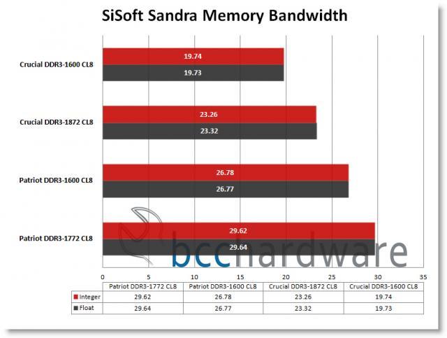 SiSoft Performance