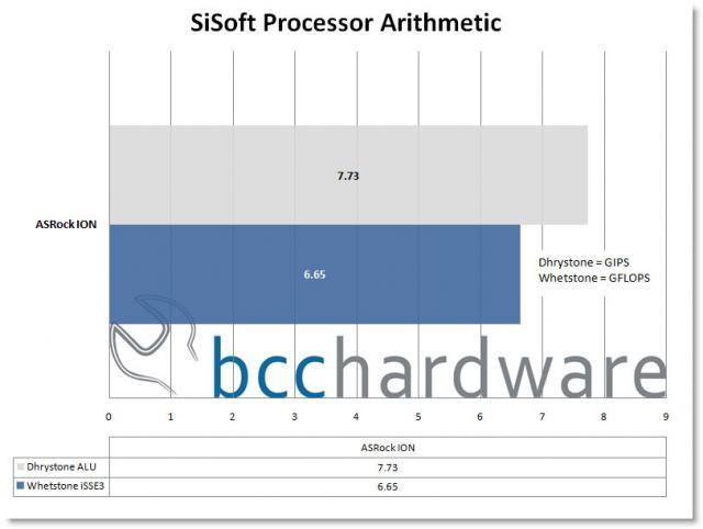 SiSoft Arithmetic