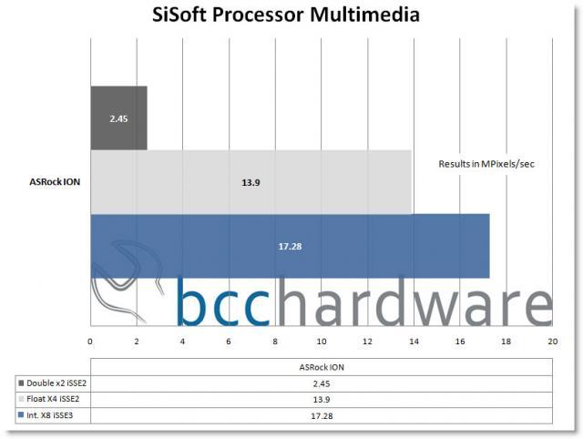 SiSoft Multimedia