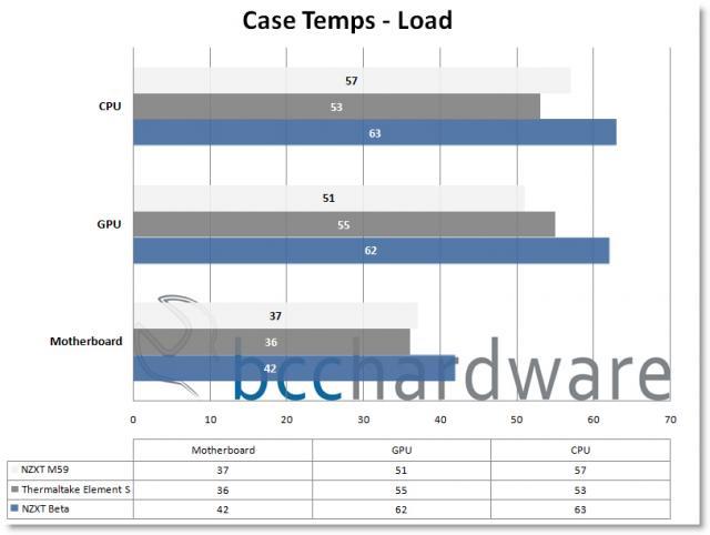 Load Temps