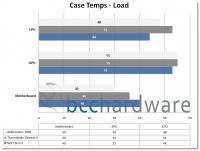 Case Temps - Load