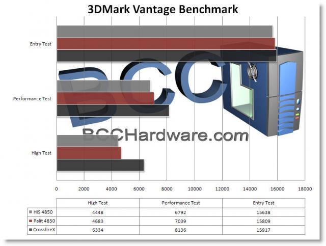 Chart - 3DMark