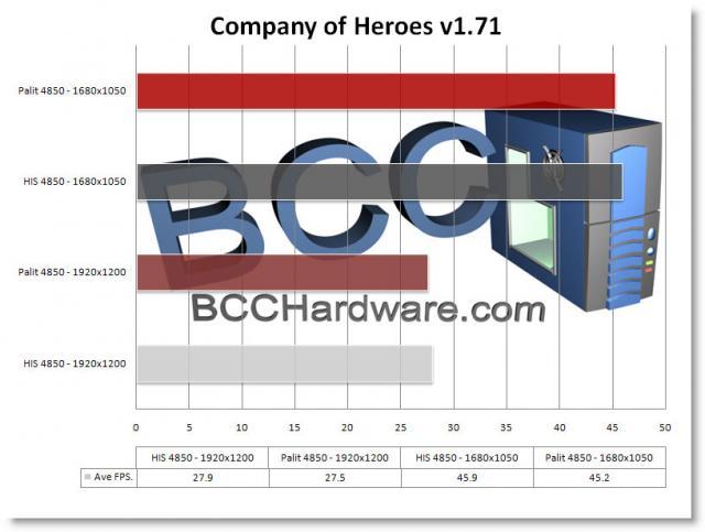 Chart - CoH