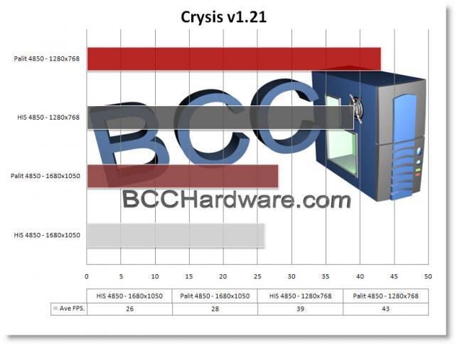 Chart - Crysis