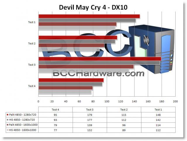 Chart - DMC4