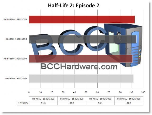 Chart - HL2: EP2
