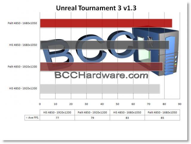 Chart - UT3