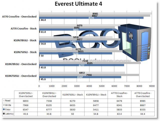 Everest Memory