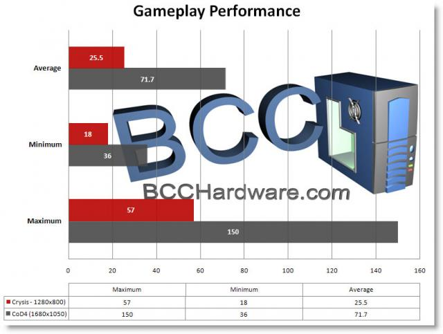 Gameplay Performance