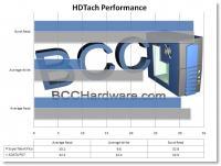 HDTach Chart