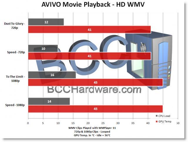 HD WMV Performance
