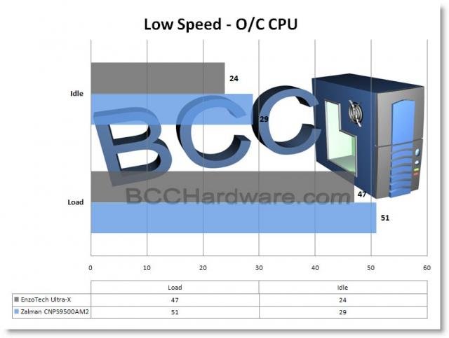 Low Speed O/C