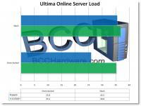 Ultima Online Server