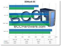 3DMark 05