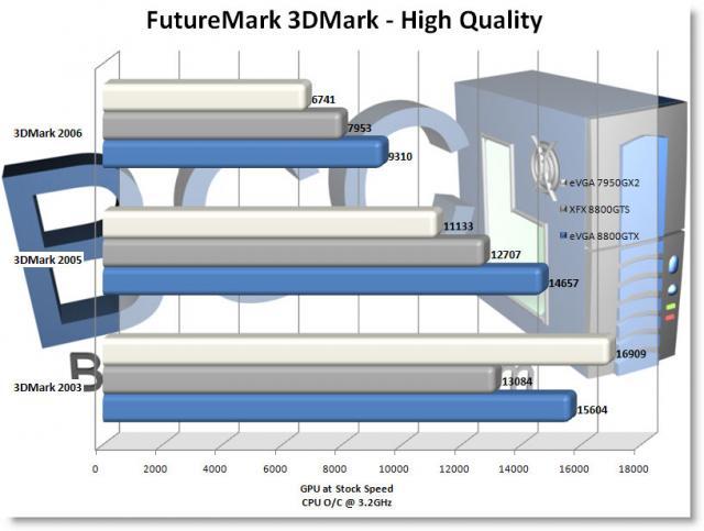 3DMark High