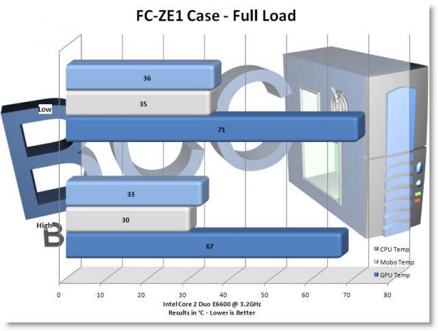 FC-ZE1 Full Load