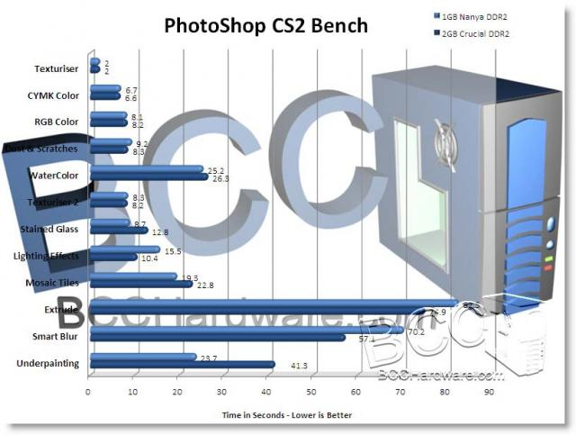 PhotoShop CS2 Bench