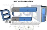 Small File Transfers