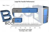 Large File Transfers