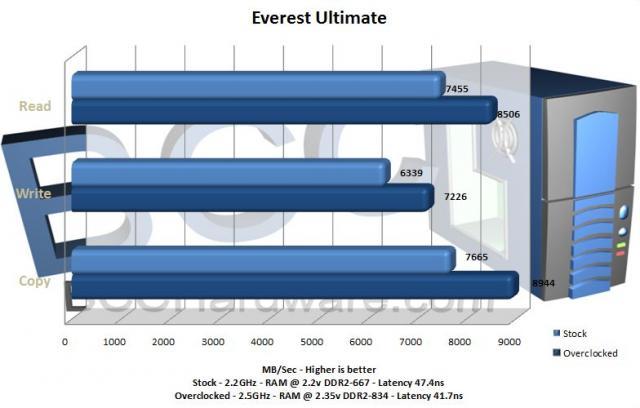 Everest Chart