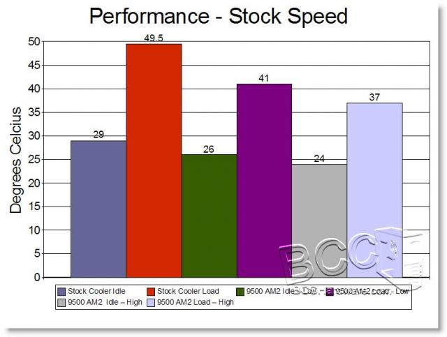 Stock Speed Temps