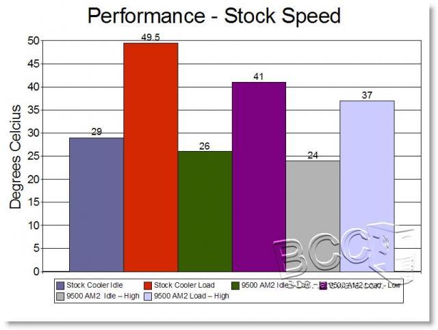 Stock Speed Temps