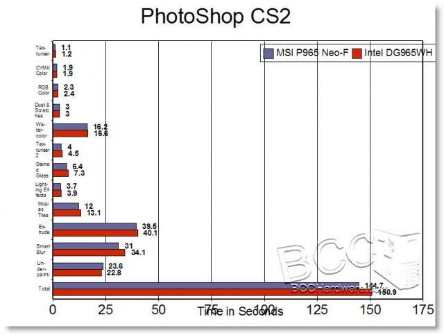 PhotoShop CS2 Benchmark