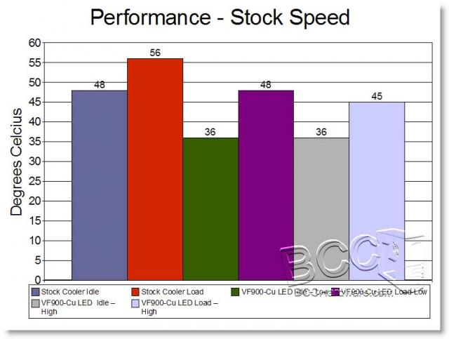 Stock Performance