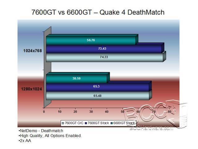 Quake 4 - Performance