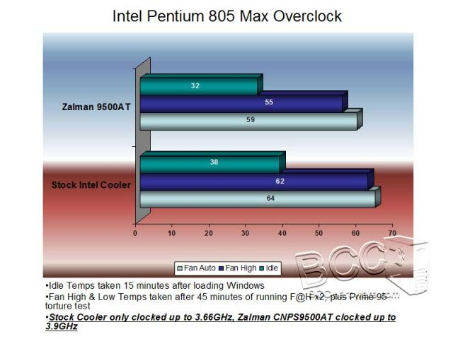 Max Overclocked Temps