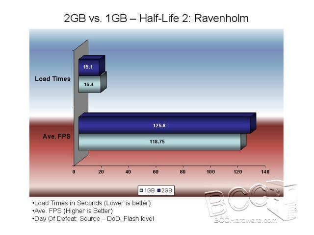Half-Life 2 Performance
