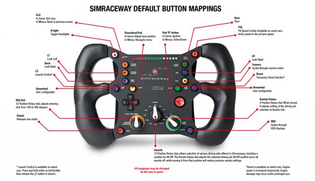 Button Functions / Map