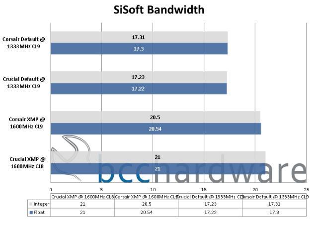 SiSoft Bandwidth