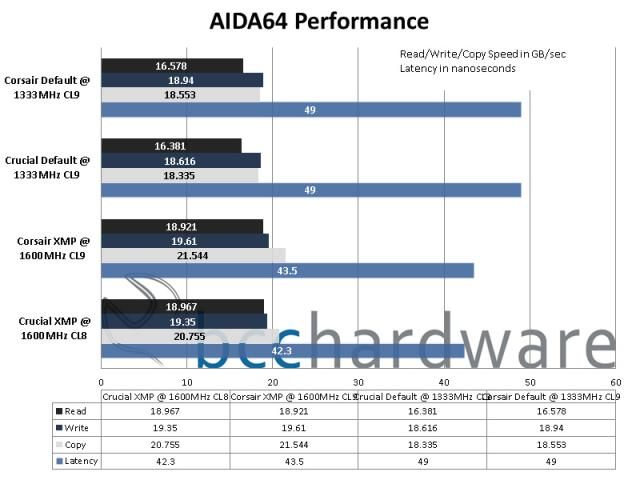 AIDA64 Performance