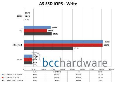 AS SSD Write