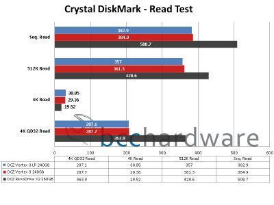 Crystal DiskMark Read