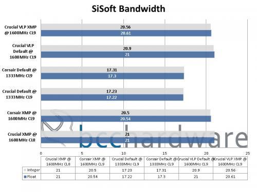 SiSoftware Performance
