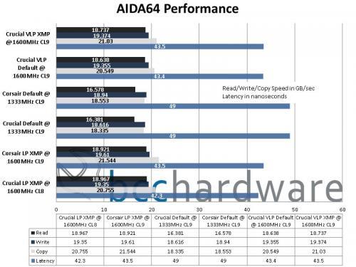 AIDA64 Chart