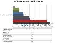 Wireless Network Performance