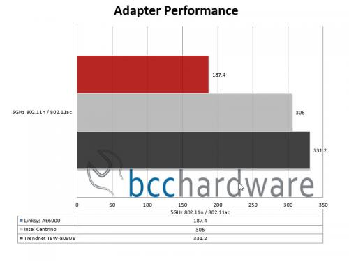 Adapter Performance