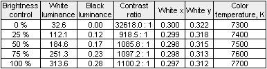 Contrast Ratio Brightness Chart