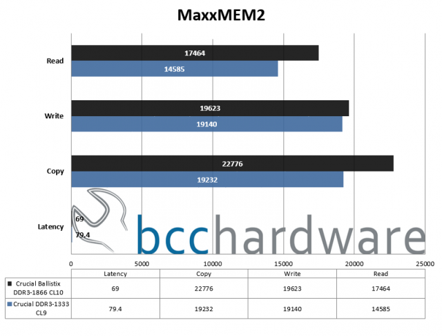 MaxxMEM2 Performance