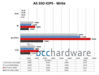 AS-SSD-IOPS-Write
