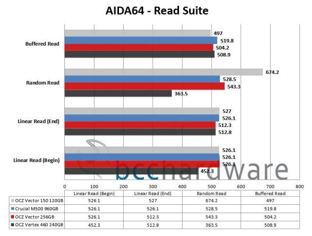 AIDA64 - Read