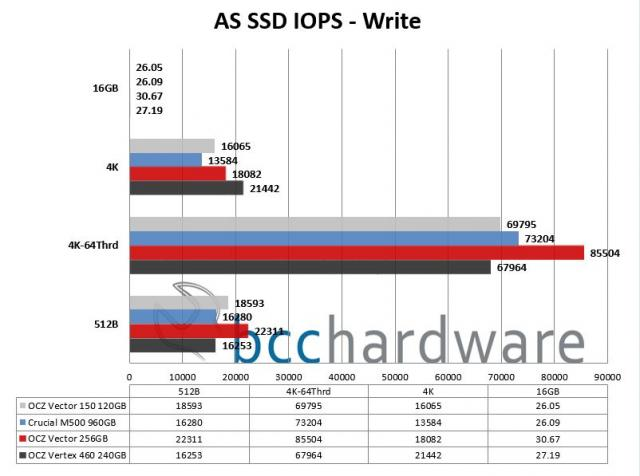 AS SSD IOPS - Write