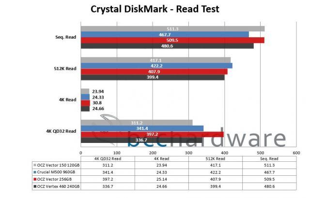 Crystal DiskMark - Read
