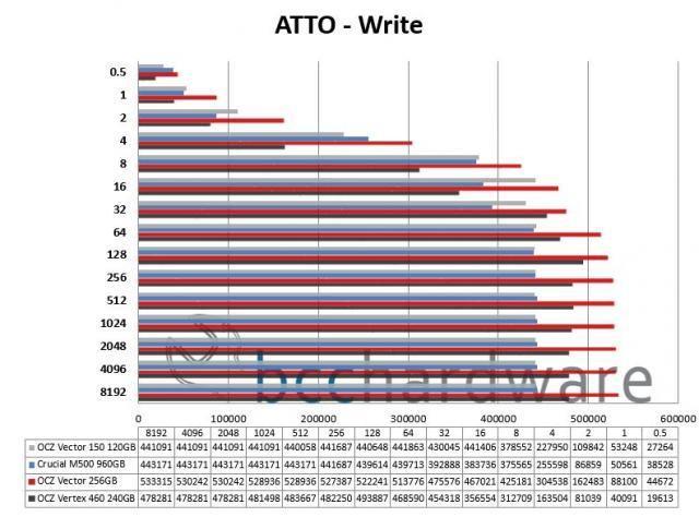 ATTO - Write