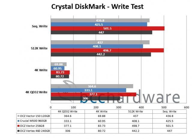 Crystal DiskMark - Write