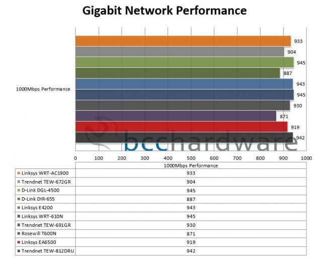 Gigabit Wired Performance