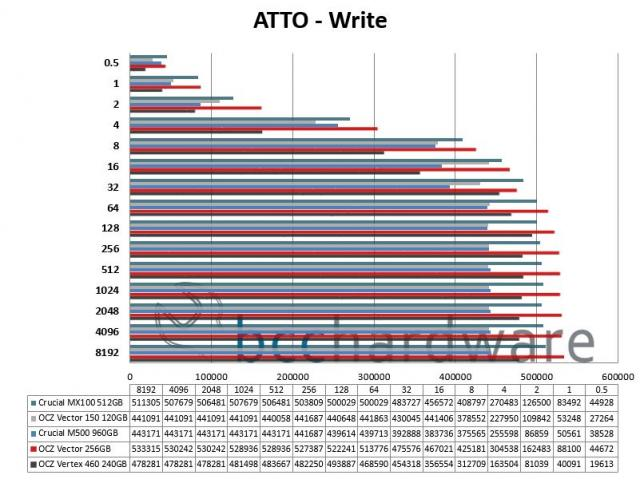 ATTO Write Performance